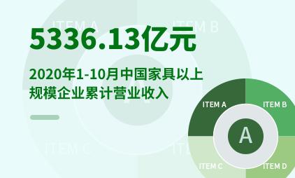家居行业数据分析:2020年1-10月,中国家具以上规模企业累计营业收入达5336.13亿元