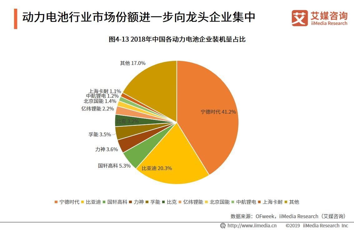 九城入局电动车动力电池管理市场 中国动力电池行业发展概况与趋势剖析