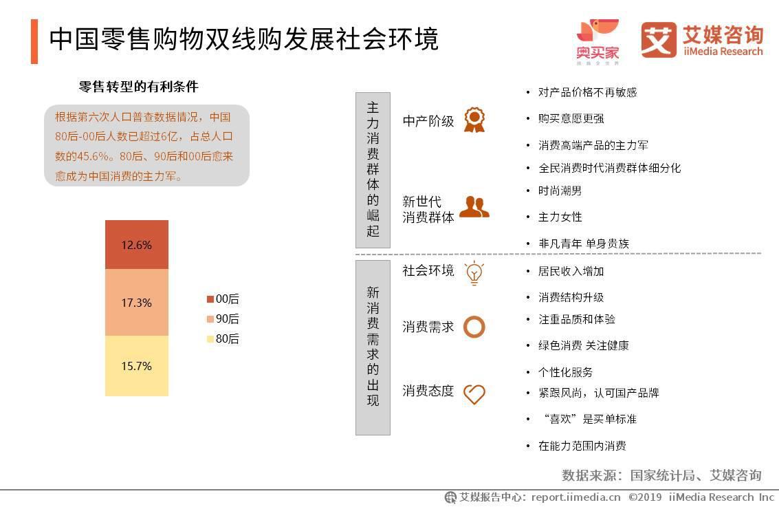 中国零售购物双线购发展社会环境