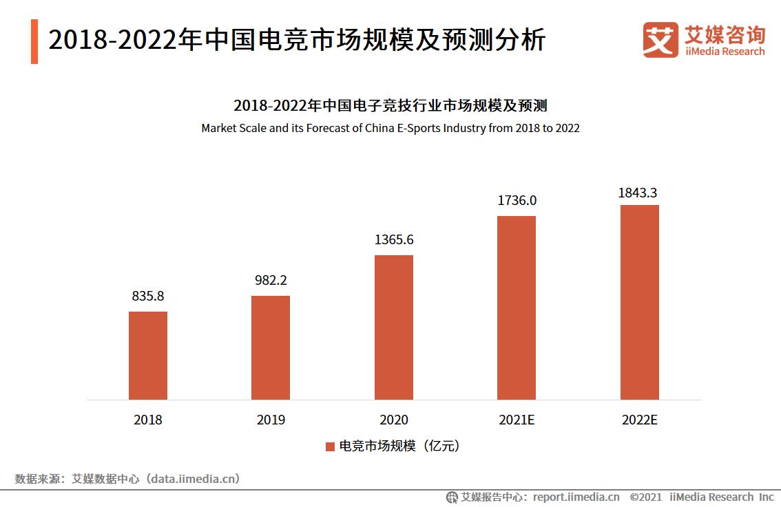 2018-2022年中国电竞市场规模及预测分析