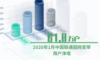 通信运营行业数据分析:2020年1月中国联通固网宽带用户净增61.8万户