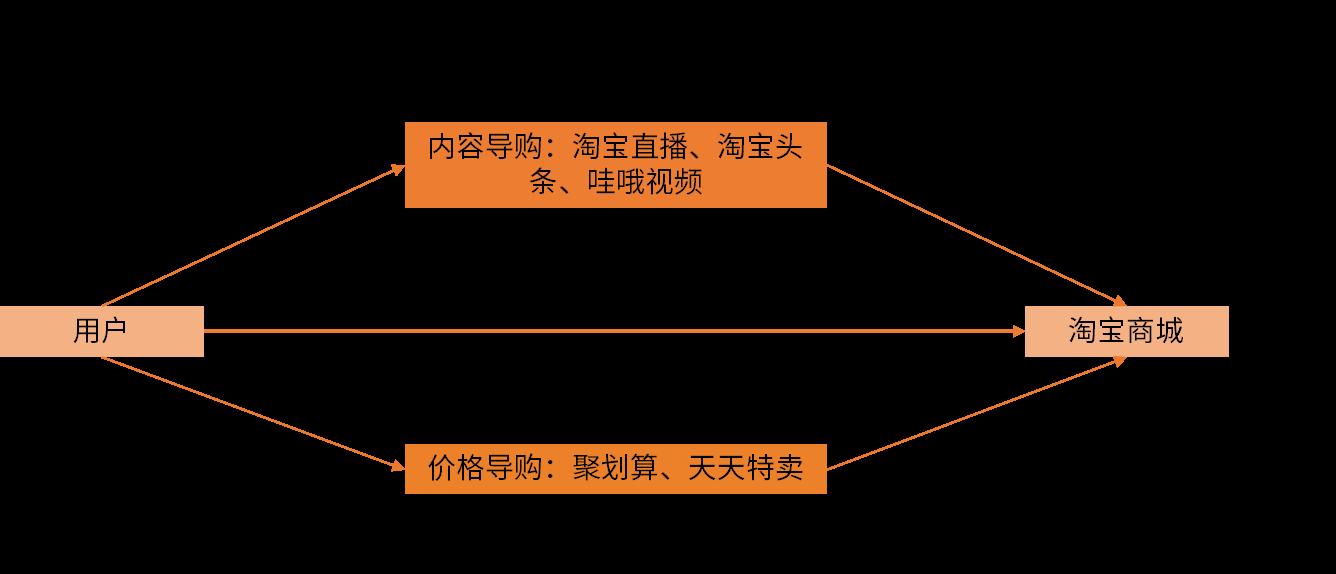 淘宝导购与电商平台联结图