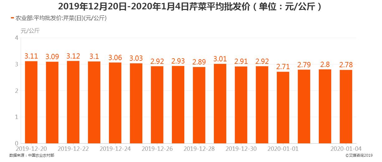 2019年12月20日-2020年1月4日芹菜平均批发价