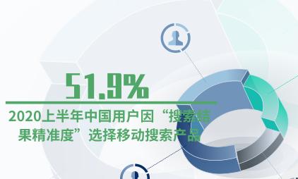 """互联网行业数据分析:2020上半年51.9%中国用户因""""搜索结果精准度""""选择移动搜索产品"""