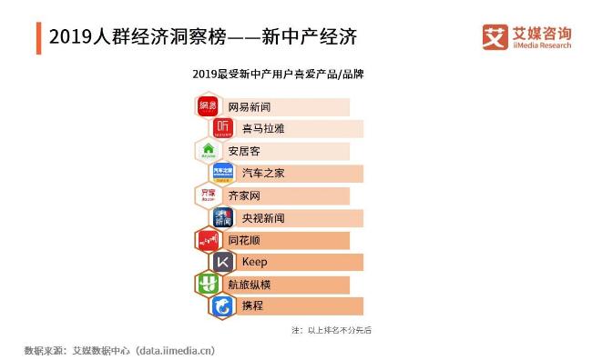 中高端群体经济代表:新中产经济发展现状与用户行为分析
