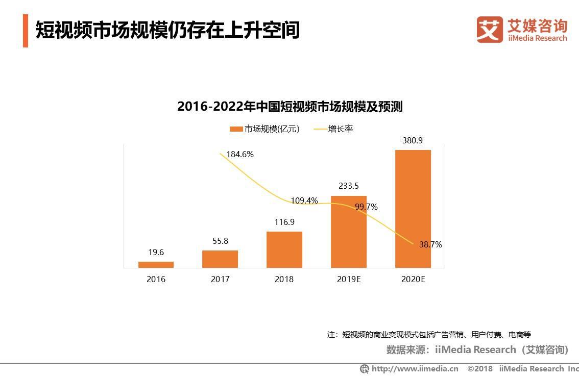 2016-2022年中国短视频市场规模及预测