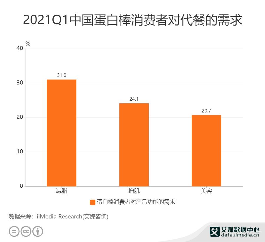 2021Q1中国蛋白棒消费者对代餐的需求