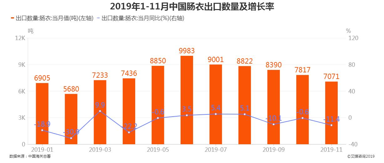 2019年1-11月中国肠衣出口数量及增长率