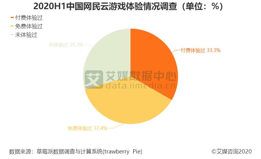 2020H1中国网民云游戏体验情况调查(单位:%)