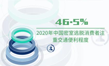 娱乐行业数据分析:2020年46.5%中国密室逃脱消费者注重交通便利程度