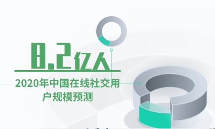 社交行业数据分析:预计2020年中国在线社交用户规模达8.2亿人