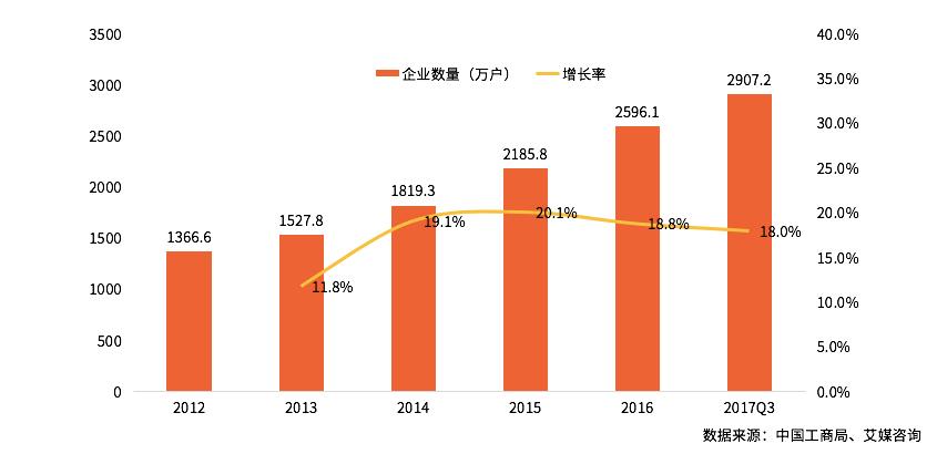 中国新经济创业环境专题研究及发展趋势预判分析报告