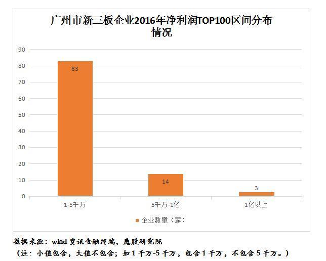 广州市新三板企业2016年净利润排行榜TOP100