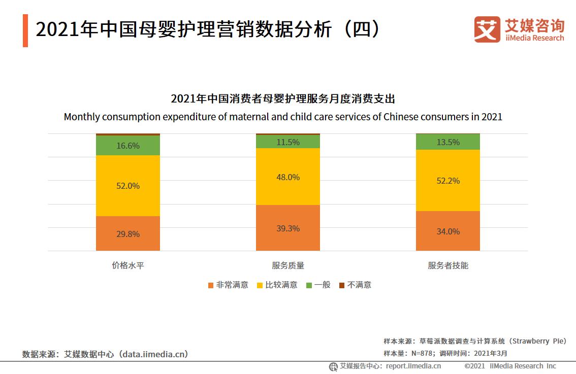 2021年中国母婴护理营销数据分析(四)