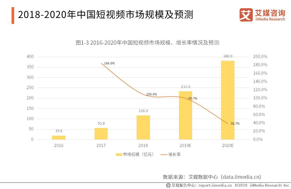 2018-2020年中国短视频市场规模及预测
