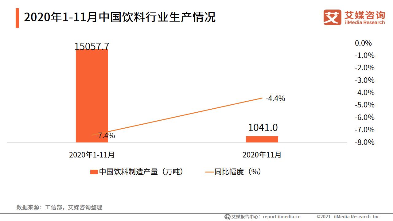 2020年1-11月中国饮料行业生产情况