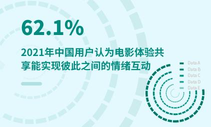泛娱乐行业数据分析:2021年中国62.1%用户认为电影体验共享能实现彼此之间的情绪互动