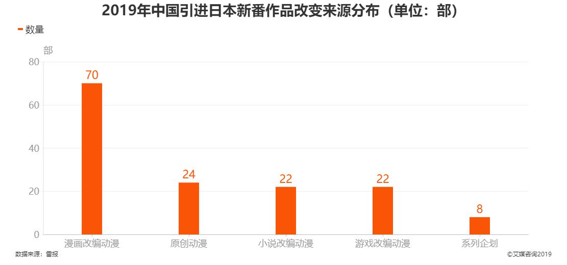 2019年中国引进日本新番作品改变来源