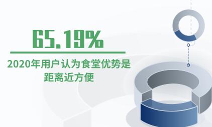 食堂行业数据分析:2020年65.19%用户认为食堂优势是距离近方便