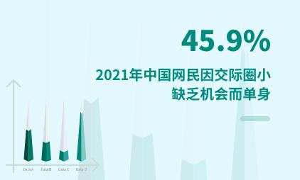 单身群体调研数据分析:2021年中国45.9%网民因交际圈小、缺乏机会而单身