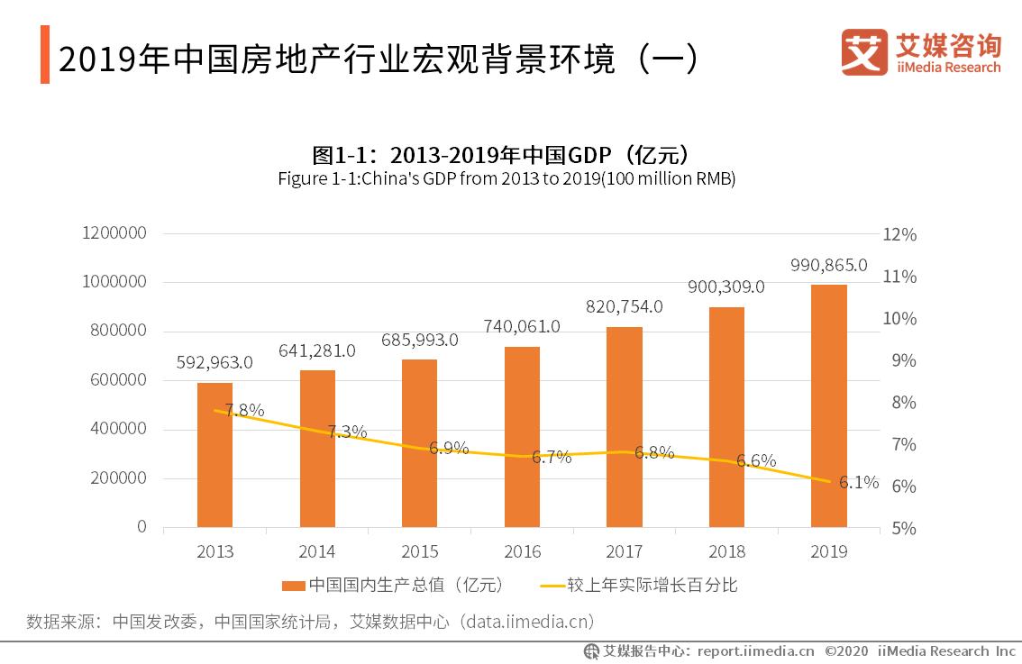 2019年中国房地产行业宏观背景环境