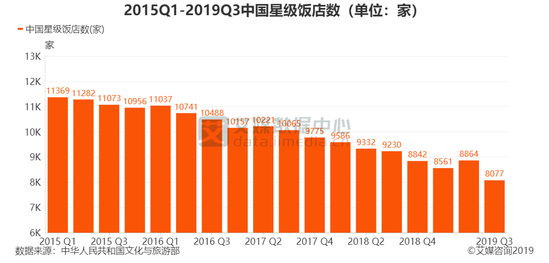 2015Q1-2019Q3中国星级饭店数(单位:家)