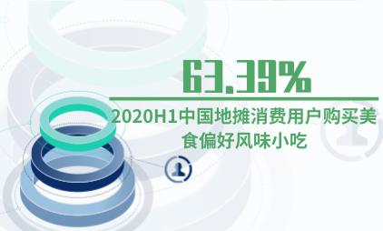 地摊经济行业数据分析:2020H1中国63.39%地摊消费用户购买美食偏好风味小吃