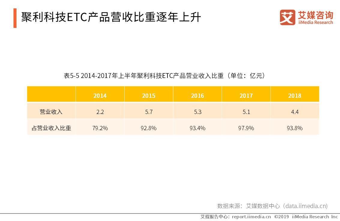 聚利科技ETC产品营收比重逐年上升