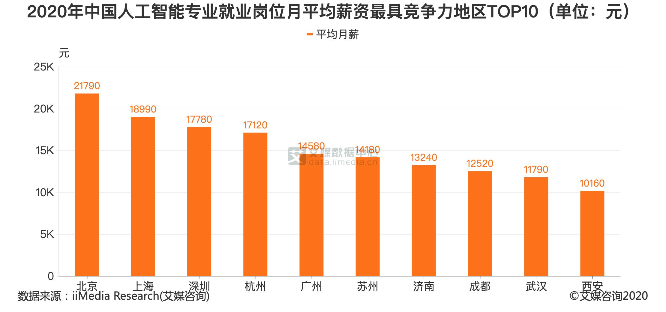 2020年中国人工智能专业就业岗位月平均薪资最具竞争力地区TOP10(单位:元)