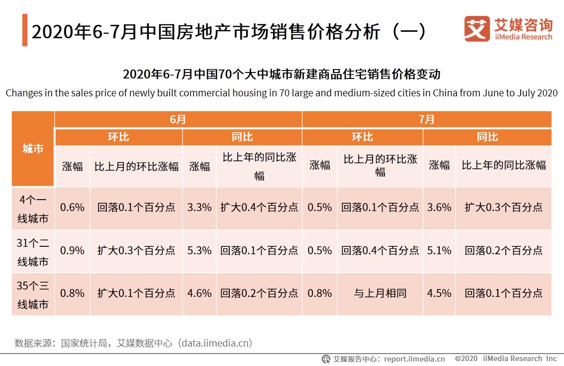 2020年6-7月中国房地产市场销售价格分析(一)
