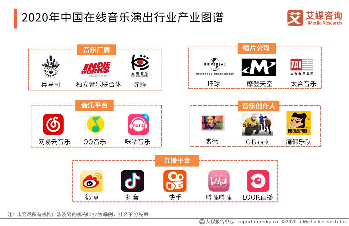 中国在线音乐演出行业产业图谱