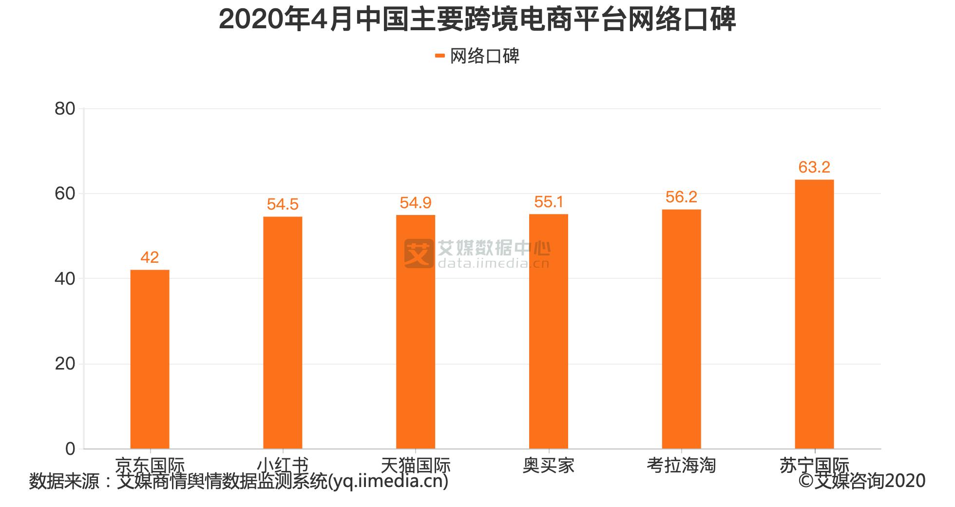 2020年4月中国主要跨境电商平台网络口碑