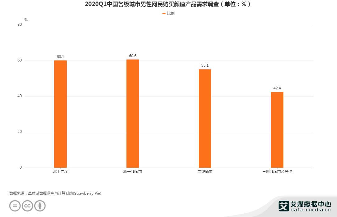 2020Q1中国各级城市男性网民购买颜值产品需求调查