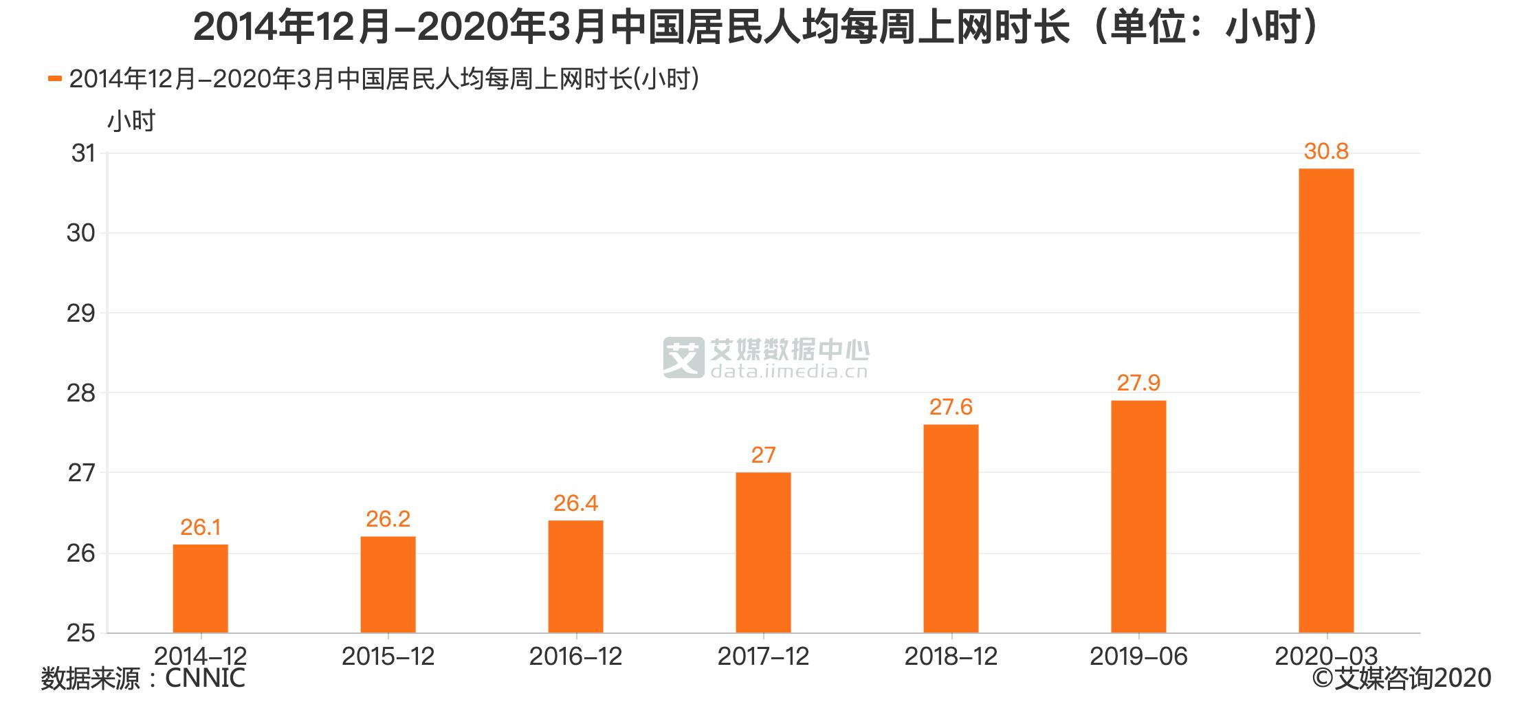 2014年12月-2020年3月中国居民人均每周上网时长(单位:小时)