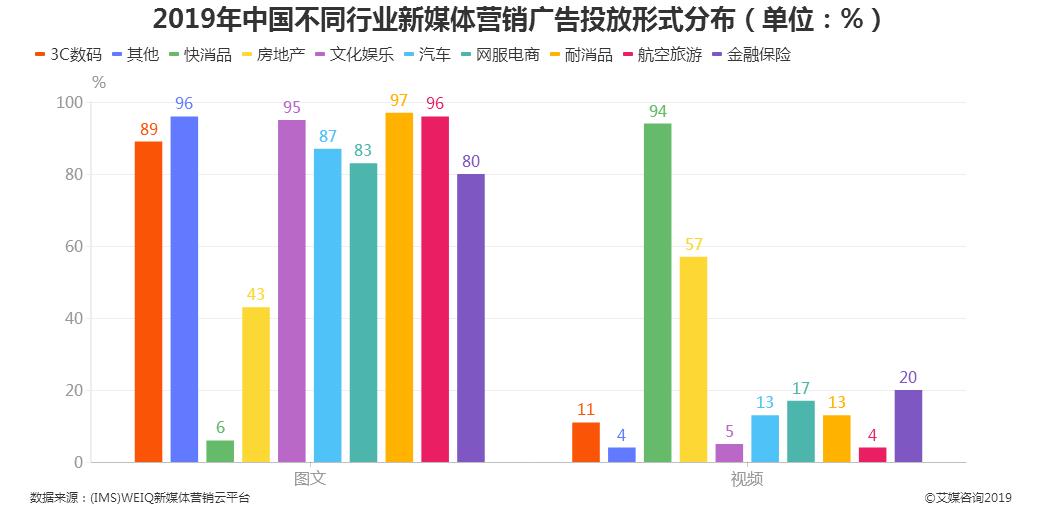 广告行业数据分析:2019年97%新媒体广告投放形式是耐消品图文广告(图1)