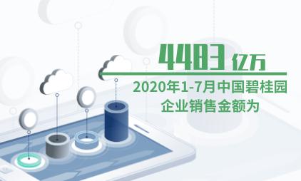 房地产行业数据分析:2020年1-7月中国碧桂园企业销售金额为4483亿元