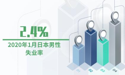 就业市场数据分析:2020年1月日本男性失业率为2.4%