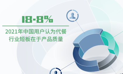 代餐行业数据分析:2021年中国18.8%用户认为代餐行业短板在于产品质量