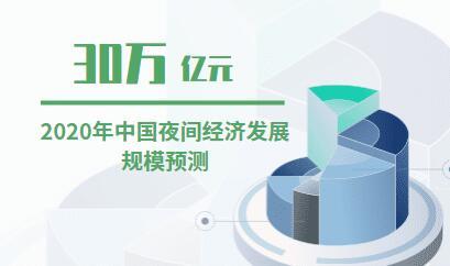 消費行業數據分析:2019年中國夜間經濟發展規模將達264312.5億元,2020年將超30萬億元