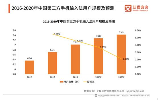 2019中国第三方手机输入法市场发展现状及趋势分析