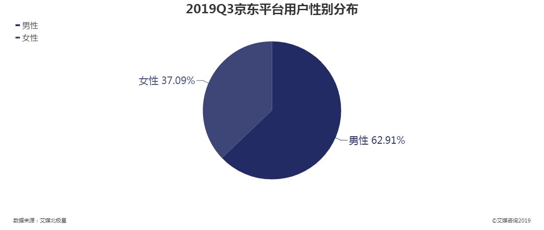 2019年第三季度京东平台用户性别分布情况