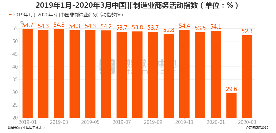中国非制造业商务活动指数
