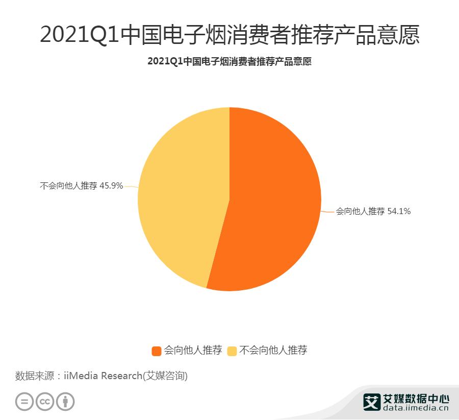 2021Q1中国电子烟消费者推荐产品意愿