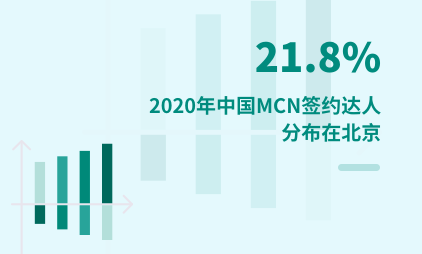 MCN行业数据分析:2020年中国21.8%MCN签约达人分布在北京