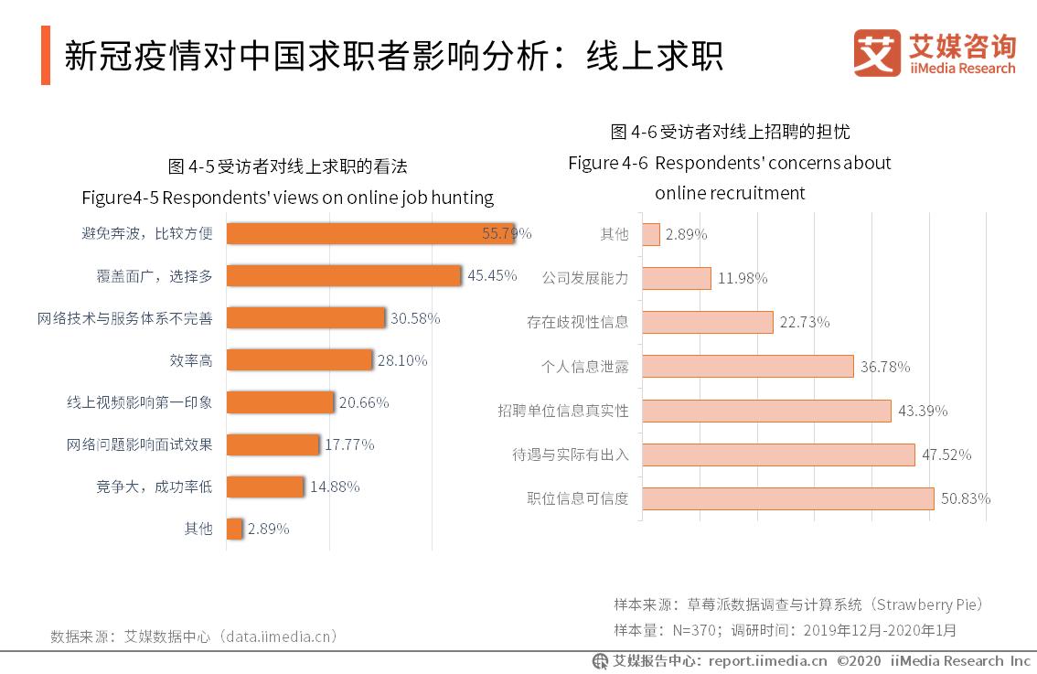 新冠疫情对中国求职者影响分析:线上求职
