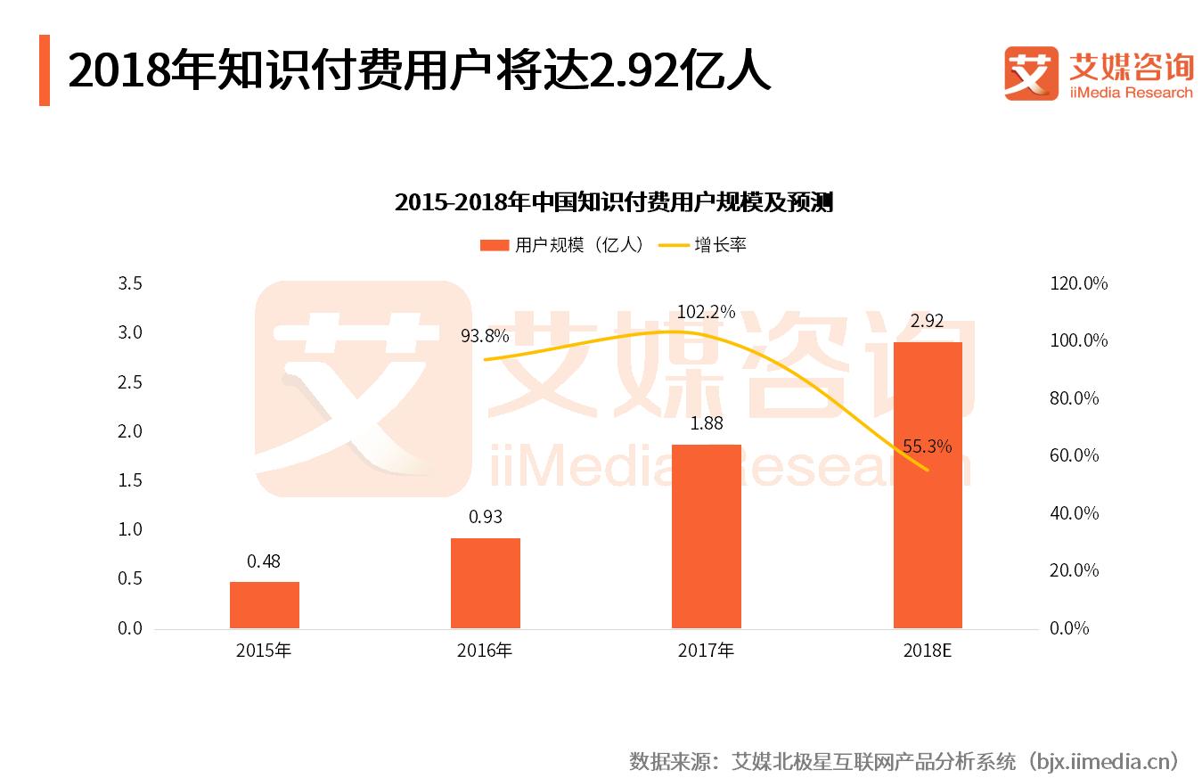 微信生态成沃土!2018知识付费用户规模将达2.92亿 内容型产品飞慕课高速成长