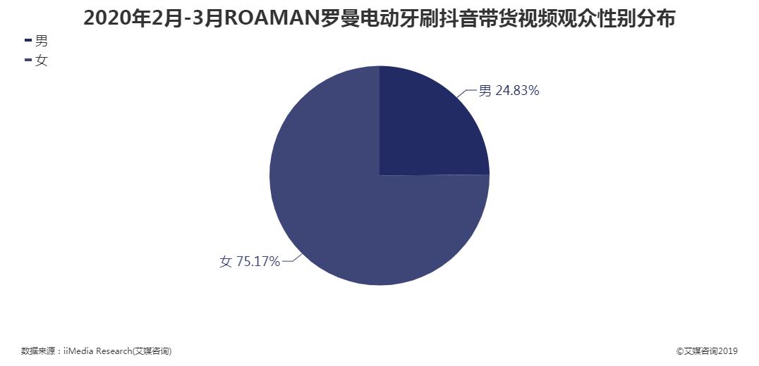 2020年2月-3月ROAMAN罗曼电动牙刷抖音带货视频观众性别分布