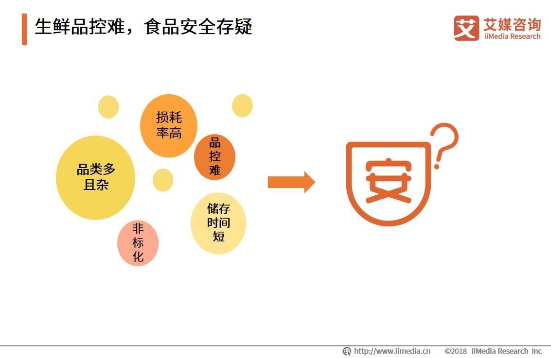 騰訊智慧零售與每日優鮮達成合作 中國生鮮電商行業發展現狀與趨勢怎么樣?
