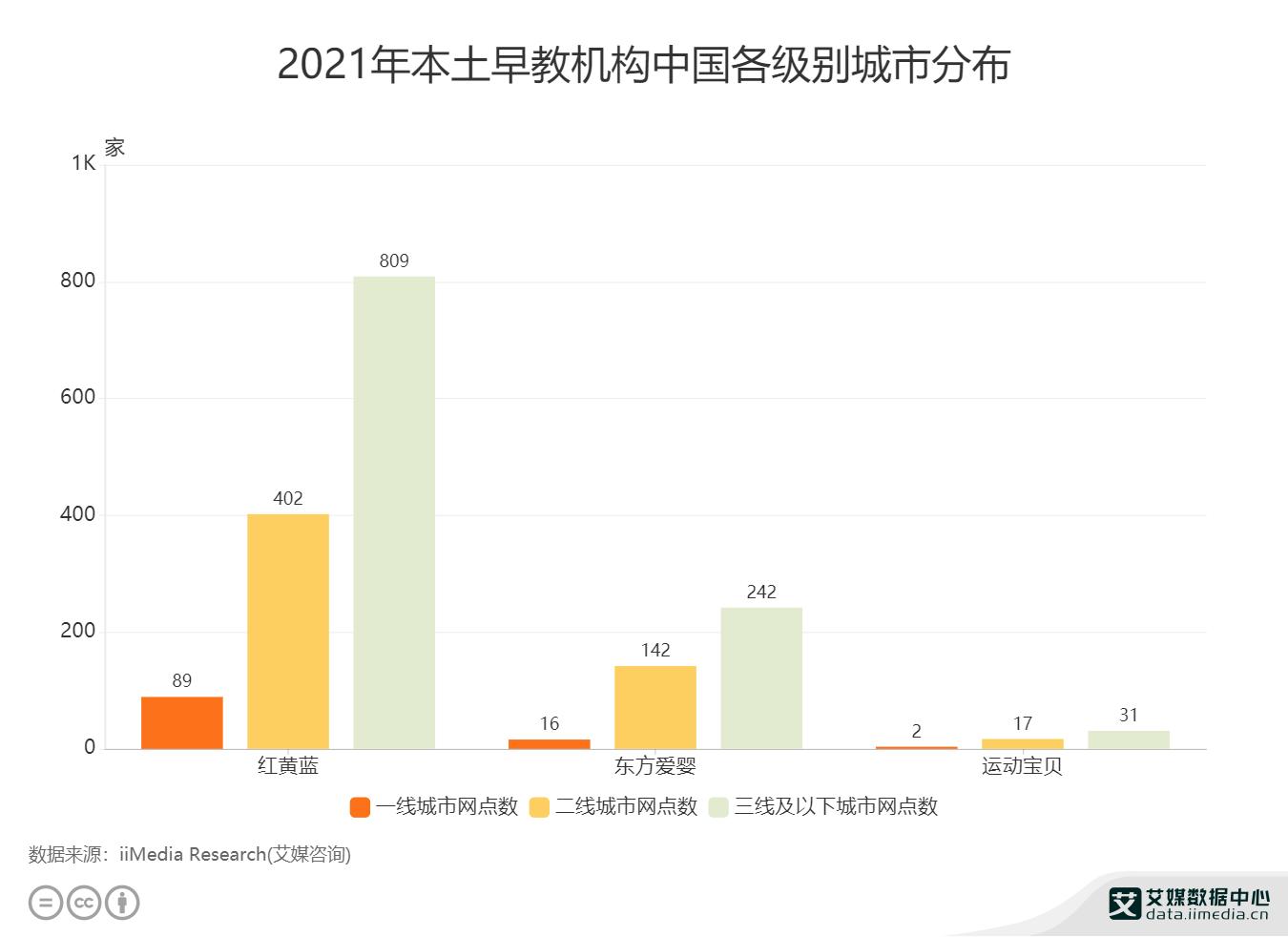 2021年本土早教机构中国各级别城市分布.png