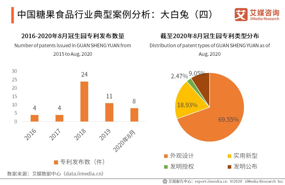中国糖果食品行业典型案例分析:大白兔(四)